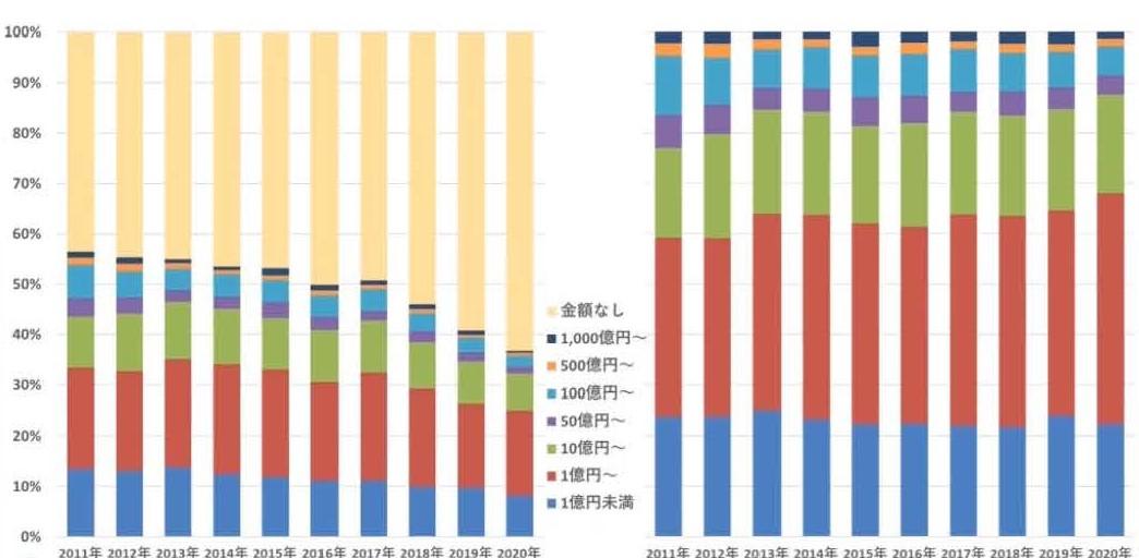 日本のM&Aの金額規模別件数割合の推移